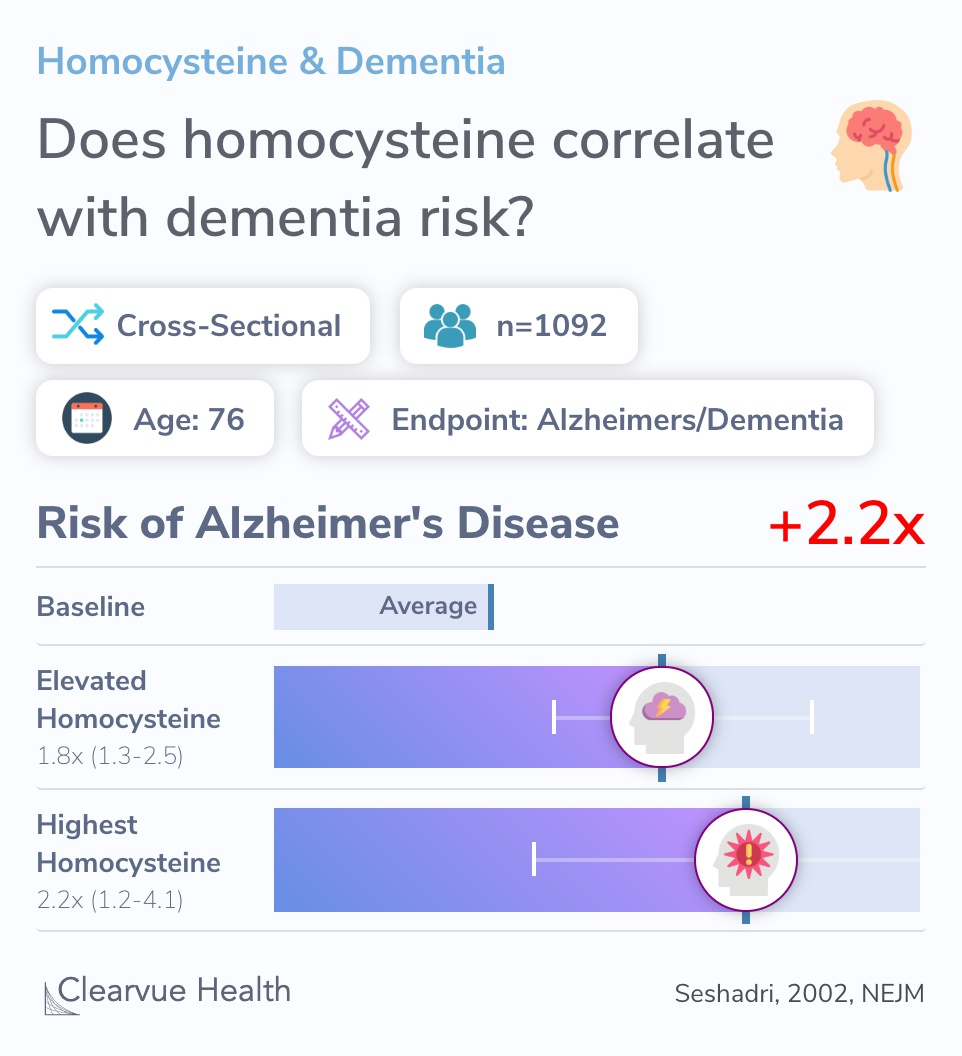 Does homocysteine correlate with dementia risk?