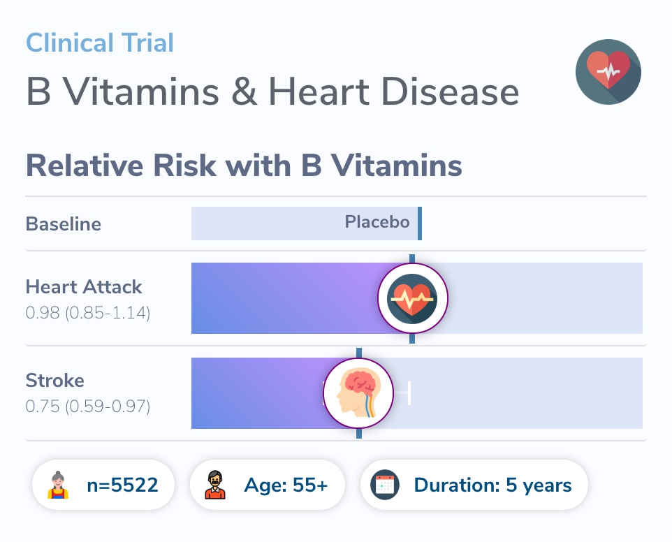 Clinical Trial visualization for Vitamin B12 and Heart Disease