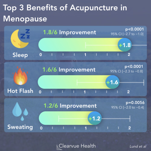 thumbnail for acupuncture-menopause