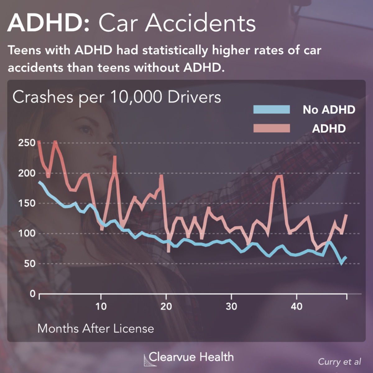 Risks For Teen Drivers With Adhd >> 3 Charts Adhd Increases Car Accident And Ticket Rates Visualized