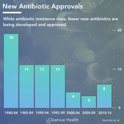 thumbnail for antibiotic-resistance-research-statistics