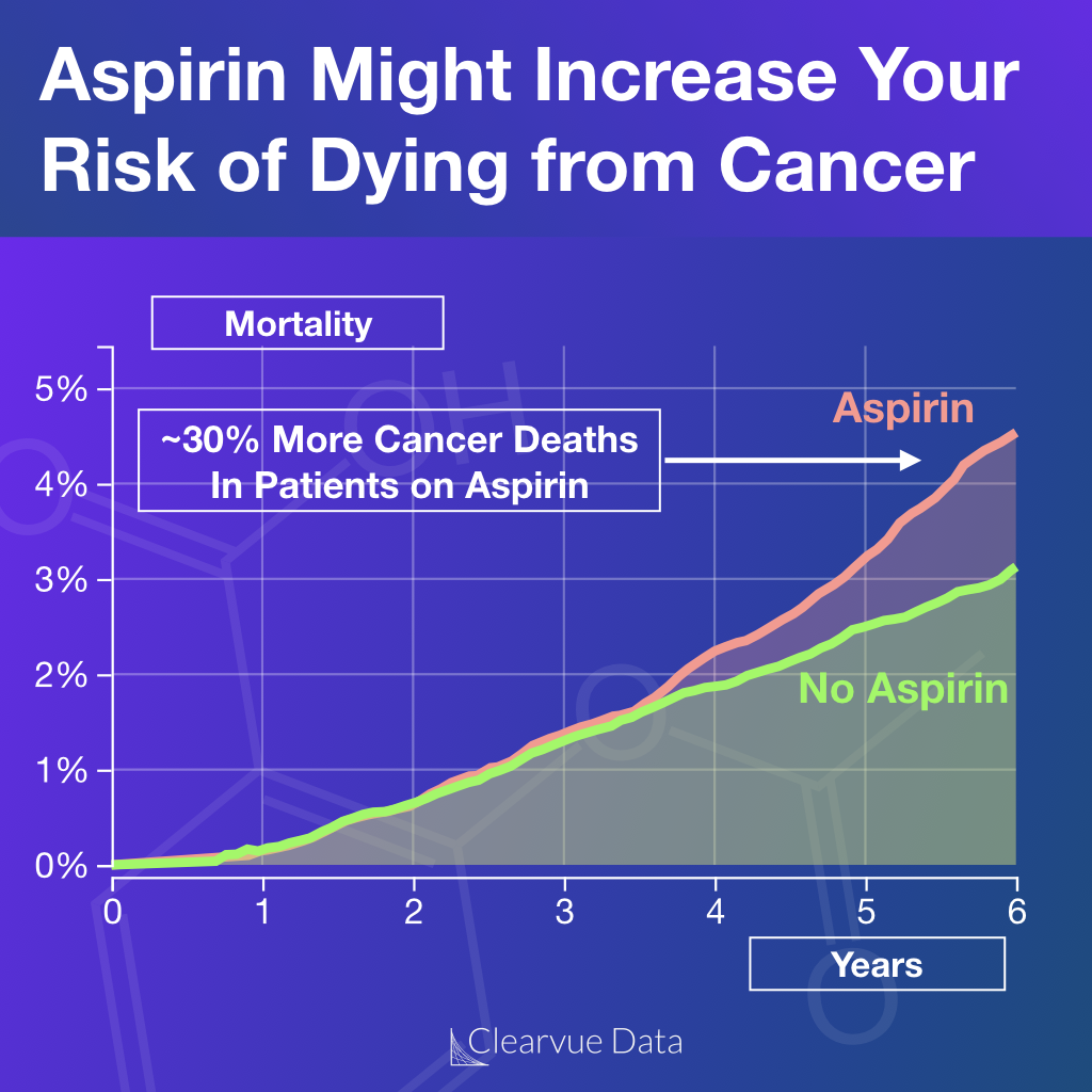 aspirin causes an increase in cancer deaths