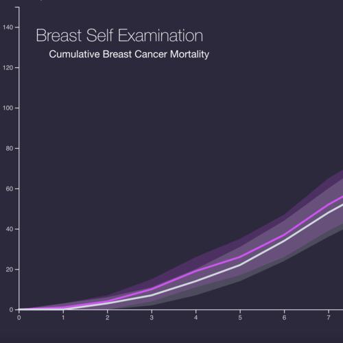 Breast Self Exam Effectiveness thumbnail