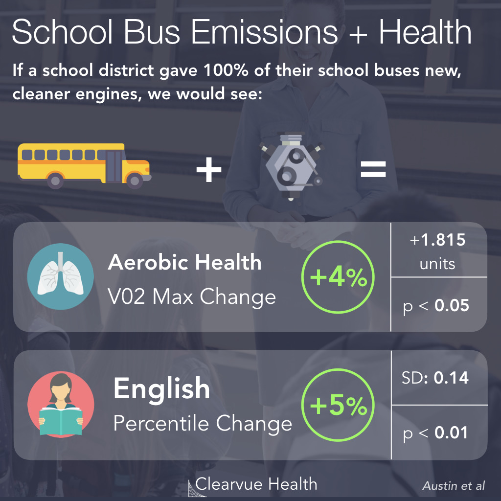 4 Charts: How School Bus Pollution Affects Kids' Health