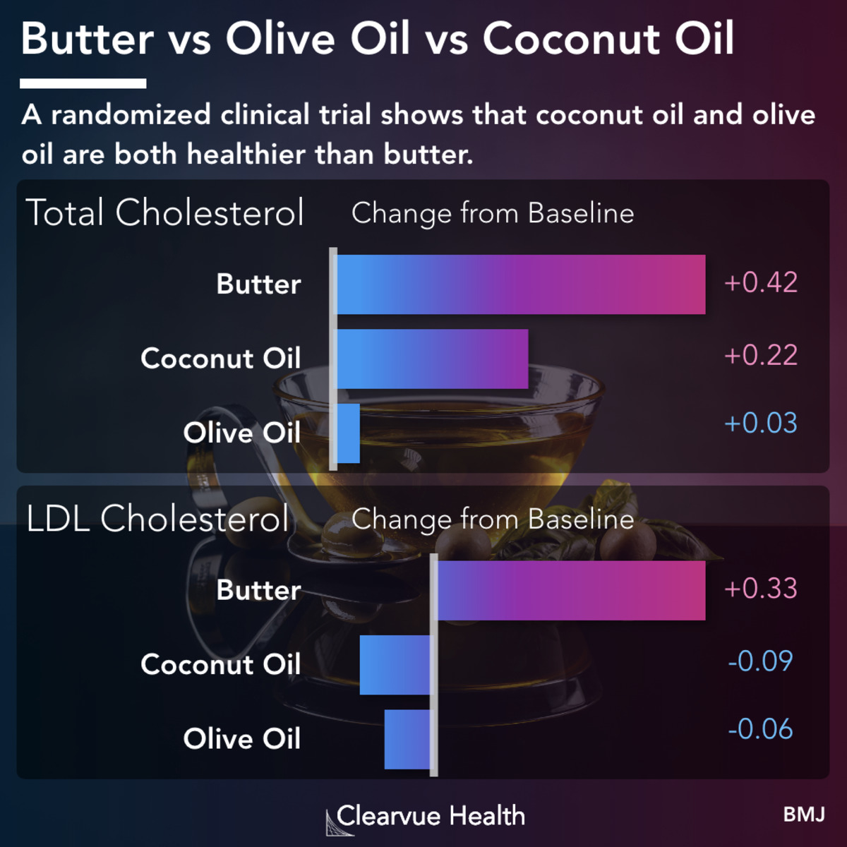 visualized facts | cholesterol showdown: butter vs olive oil