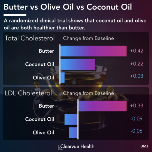 thumbnail for butter-olive-oil-coconut-oil