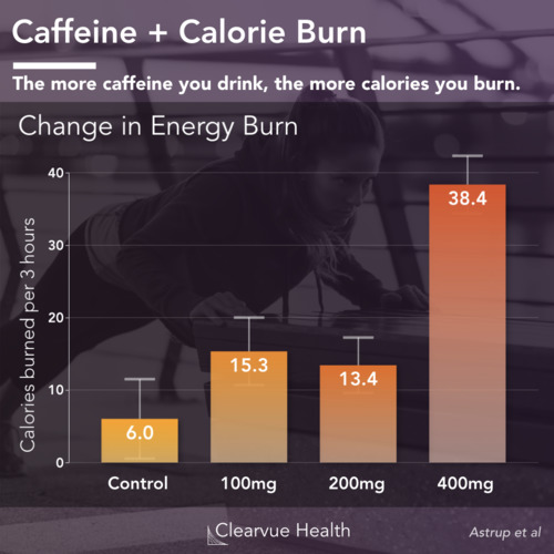 thumbnail for caffeine-calories