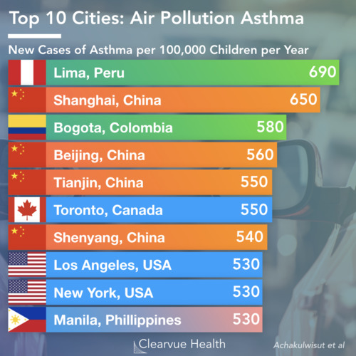 thumbnail for car-pollution-asthma-cities
