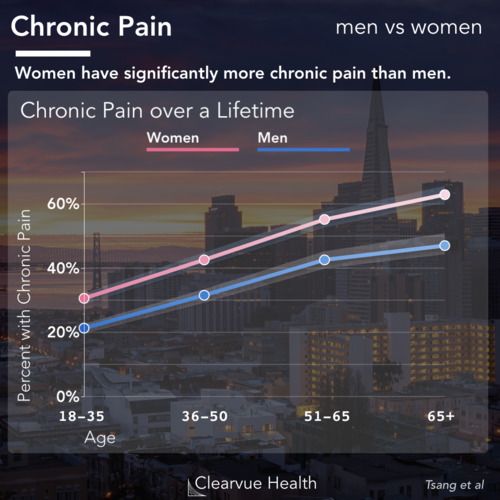 thumbnail for chronic-pain-women-men