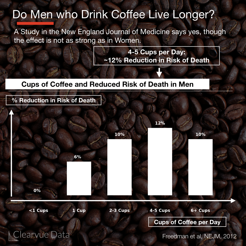 coffee and mortality in men