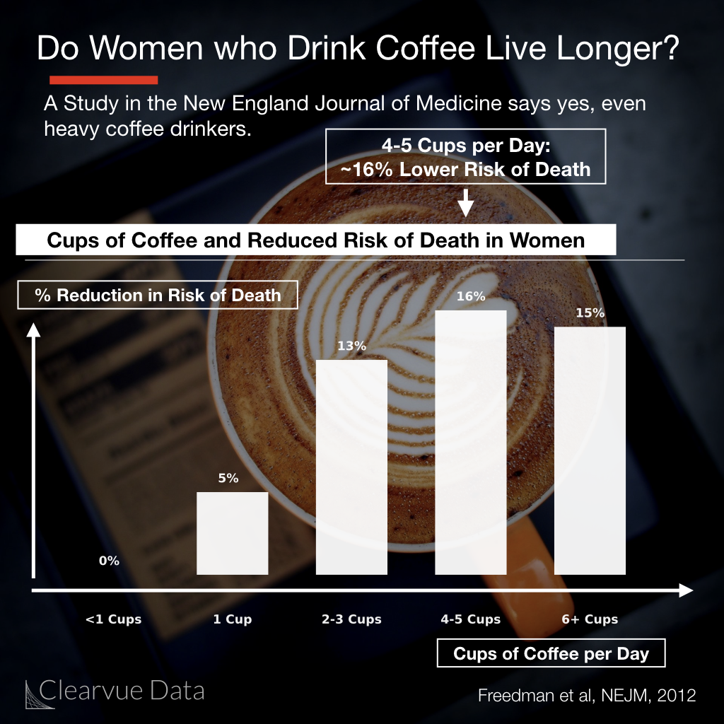 Coffee and Lifespan