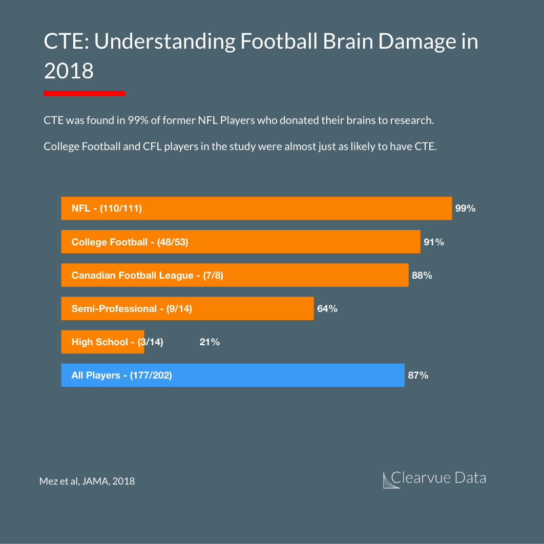 Risk of CTE among Football Players