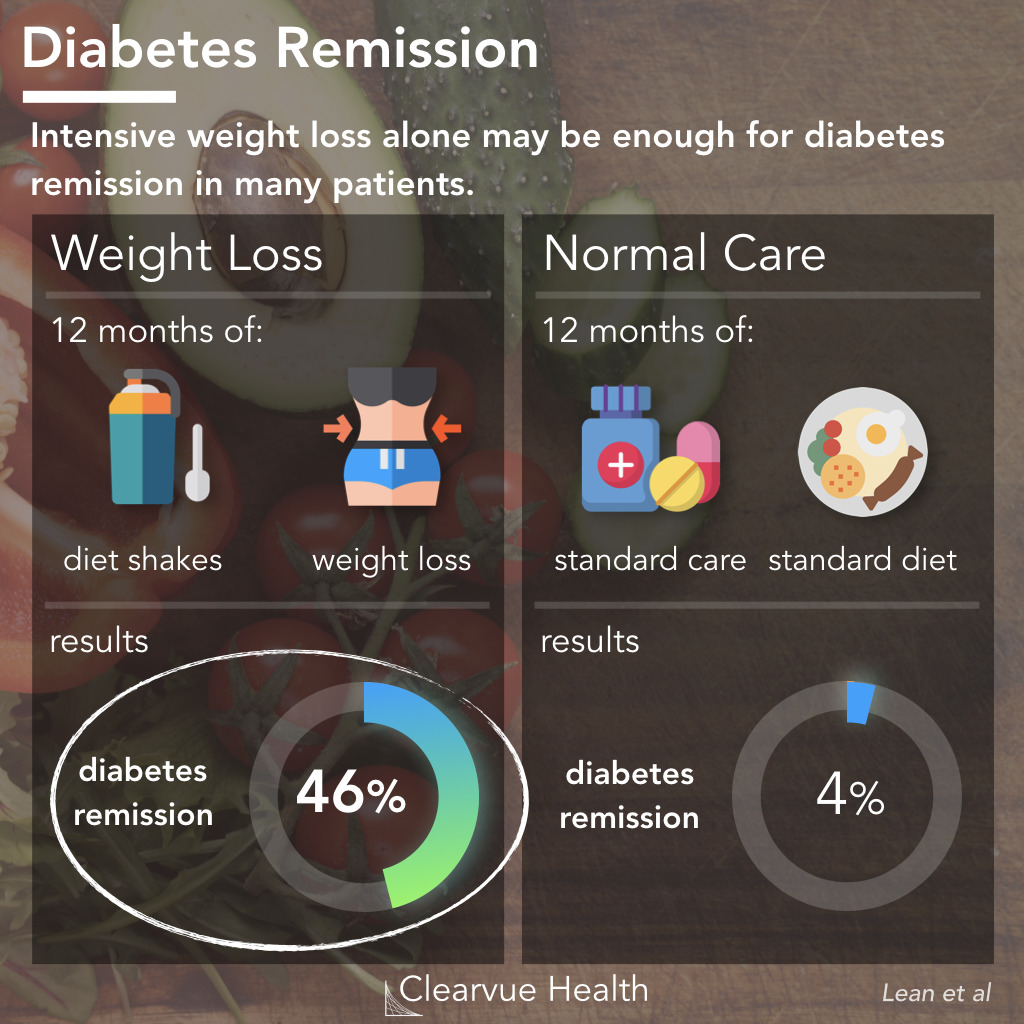 can diabetes be treated with diet alone