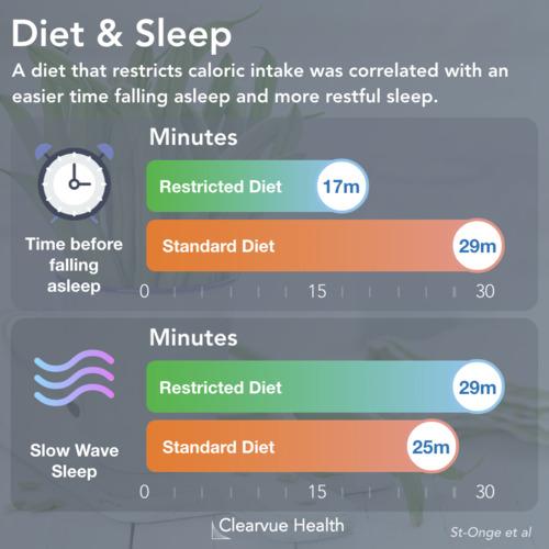 thumbnail for diet-sleep-quality