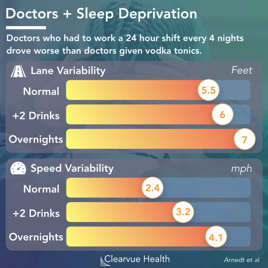 The Effects of Long Doctor Work Hours | Visualized Science