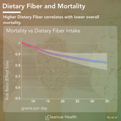 thumbnail for fiber-diabetes-cancer