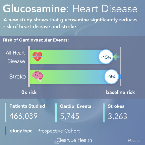 thumbnail for glucosamine-heartdisease-stroke