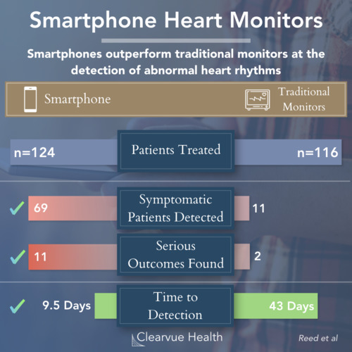 thumbnail for heart-rhythm-monitor