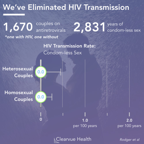 thumbnail for hiv-partner-transmission
