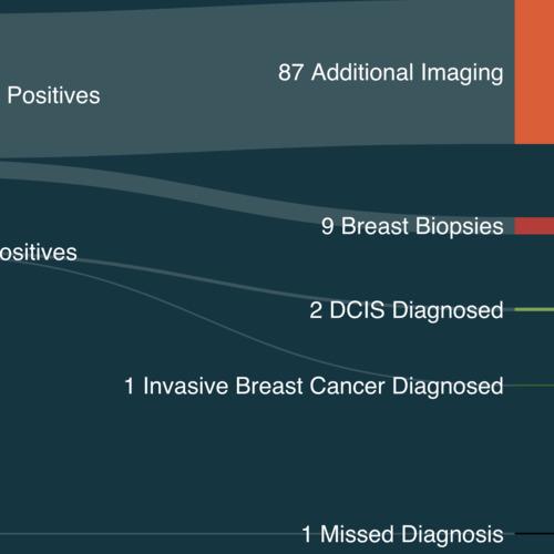 Mammograms at age 40 thumbnail