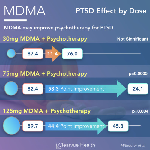 thumbnail for mdma-ptsd-trial
