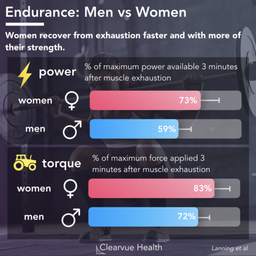 thumbnail for men-women-athletic-performance