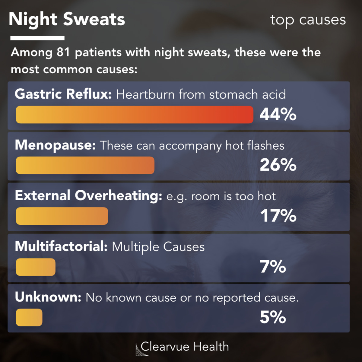3 Charts Top 3 Causes Of Night Sweats Other Possible Diagnoses