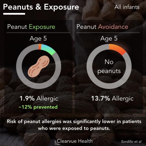 thumbnail for peanut-allergy-exposure-treatment