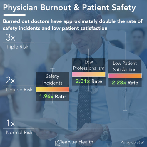 thumbnail for physician-burnout-effects