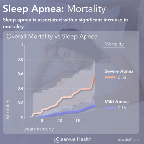 thumbnail for sleep-apnea-dangers