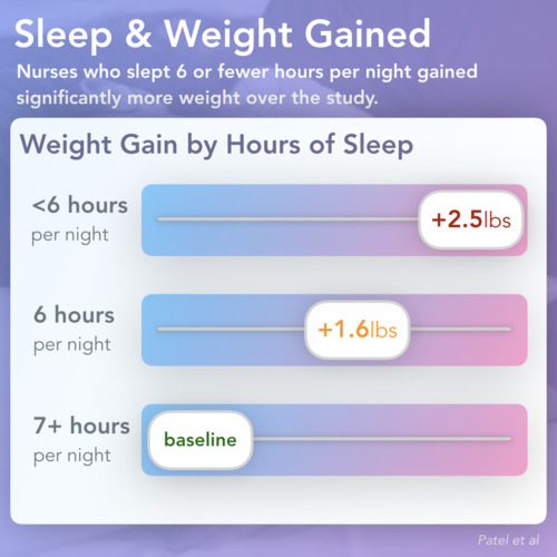 thumbnail for sleep-weight-gain