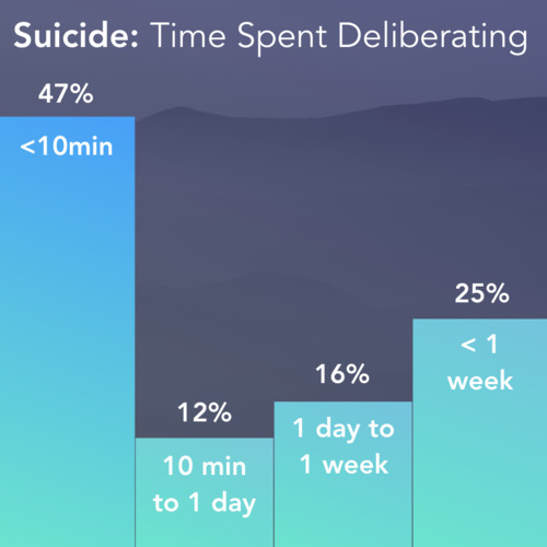 thumbnail for suicide-attempt-statistics