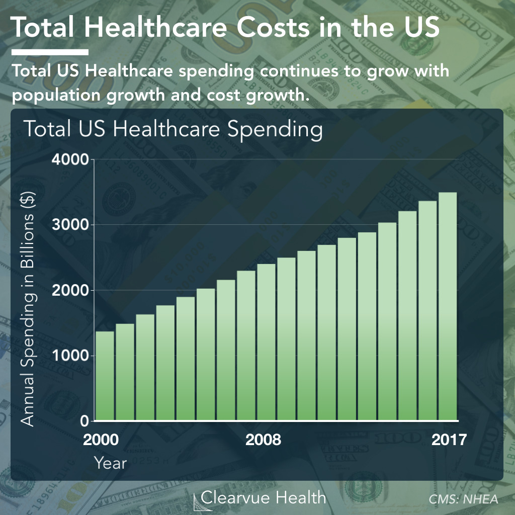 Autisms Costs To Us Economy Estimated >> Us Healthcare Spending As Of 2019 Visualized Health