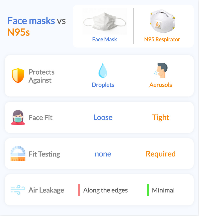 N95 Respirators vs Face Masks
