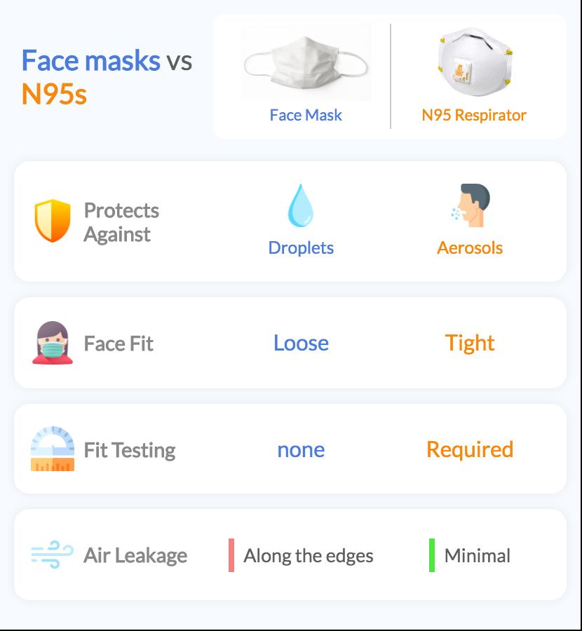 N95 Respirators vs Face Masks