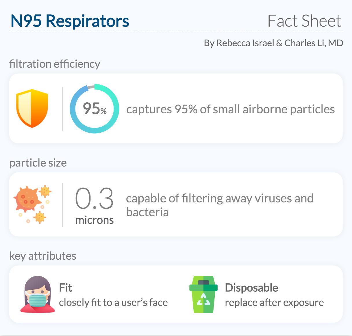 N95 Respirator Fact Sheet