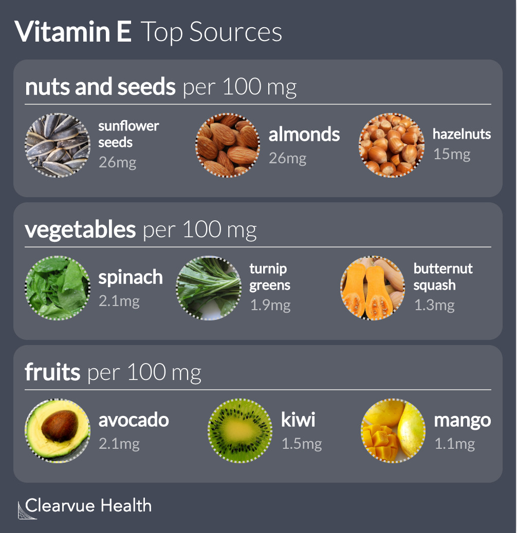 Top Sources of Vitamin E