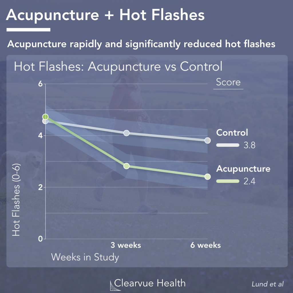 Acupuncture improves hot flashes