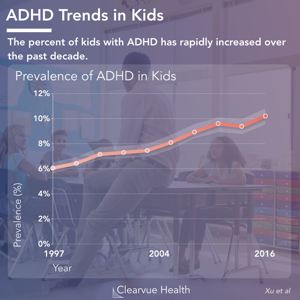 Overall ADD/ADHD Growth Trend