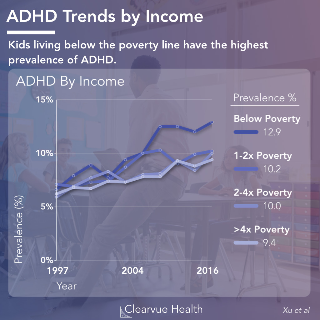 ADD/ADHD Trends by Race