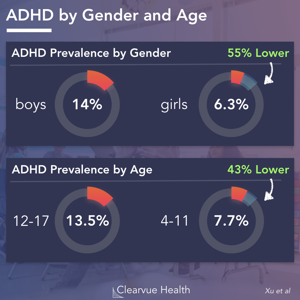 ADD/ADHD Trends by Gender and Age