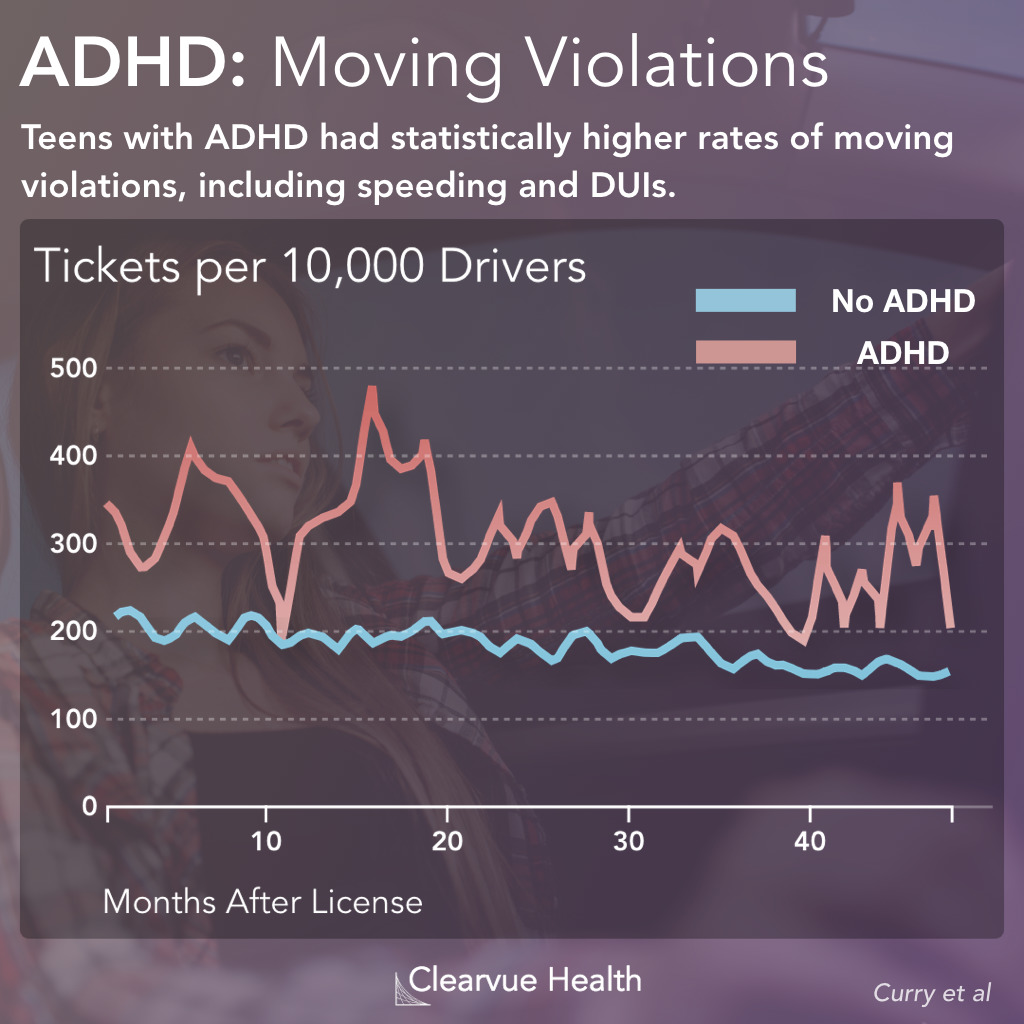 ADHD & Moving Violation Rates