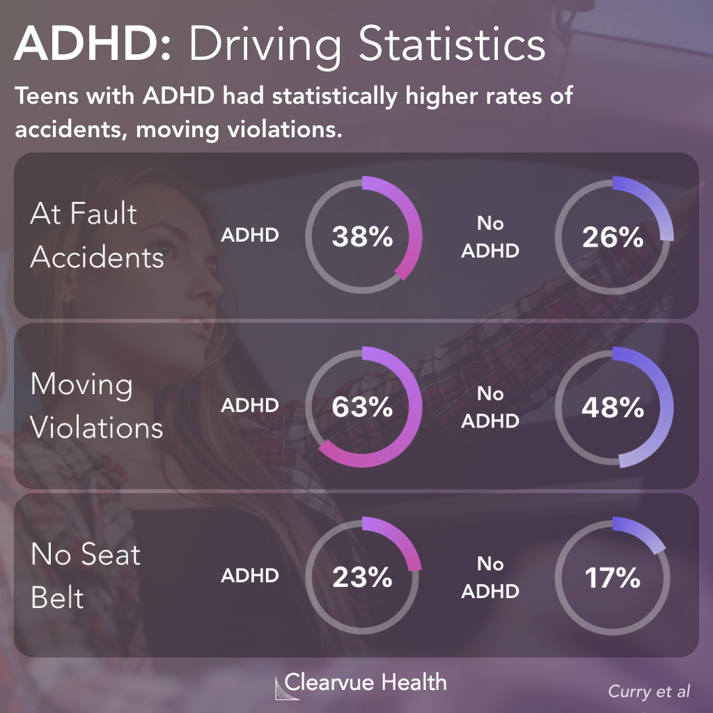 Key Facts on Driving Risk for ADHD and Non-ADHD Teens