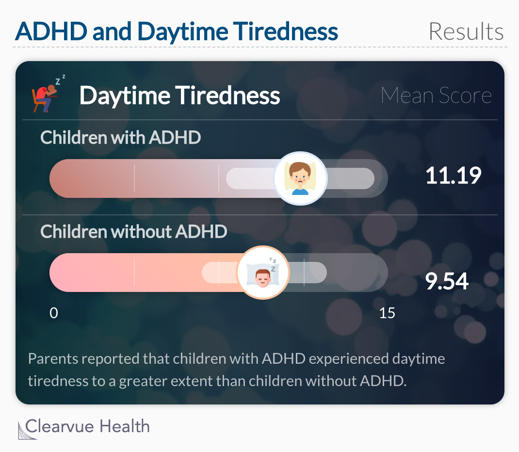 ADHD and Daytime Tiredness Results