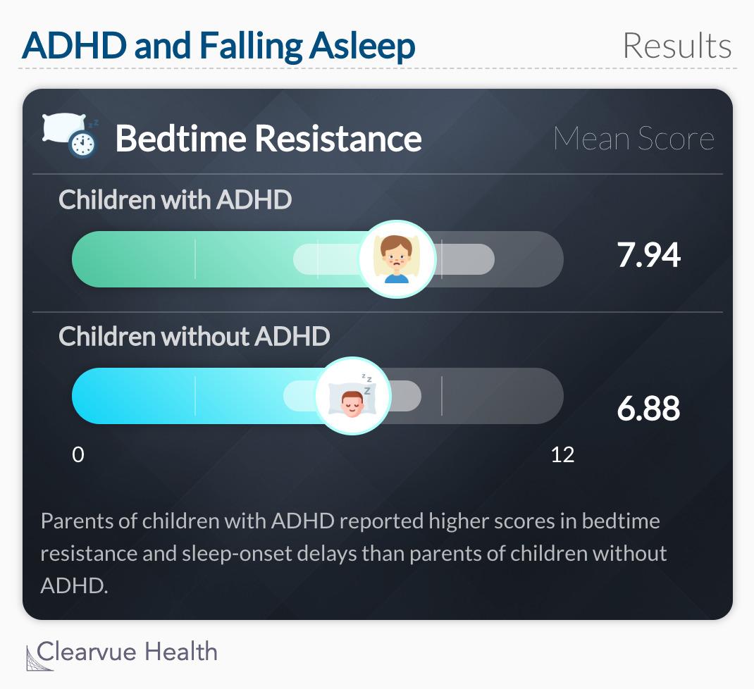 ADHD and Falling Asleep