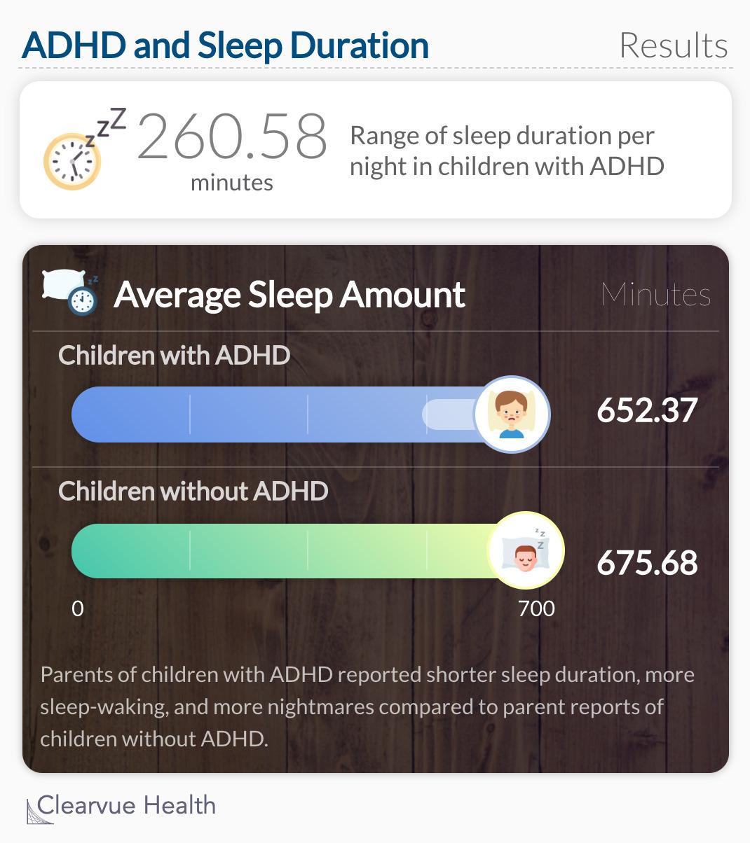 ADHD and Sleep Duration