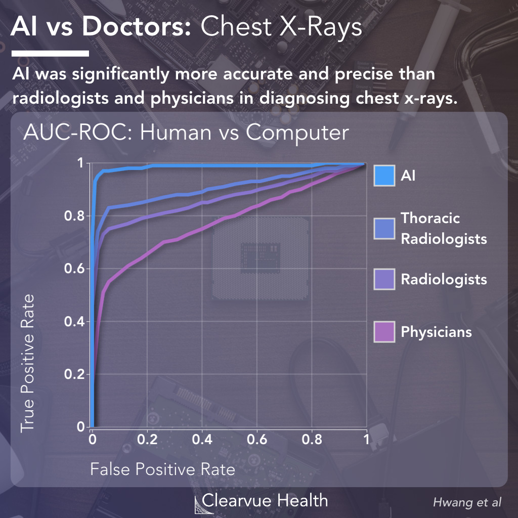 ROC Performance Evaluation for Doctors vs AI