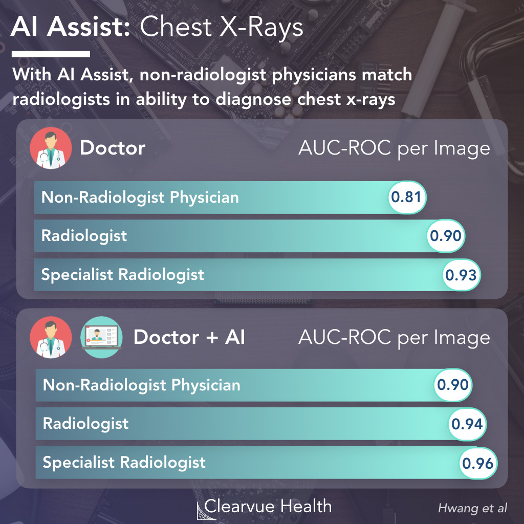 AI Assist with Chest X-Rays