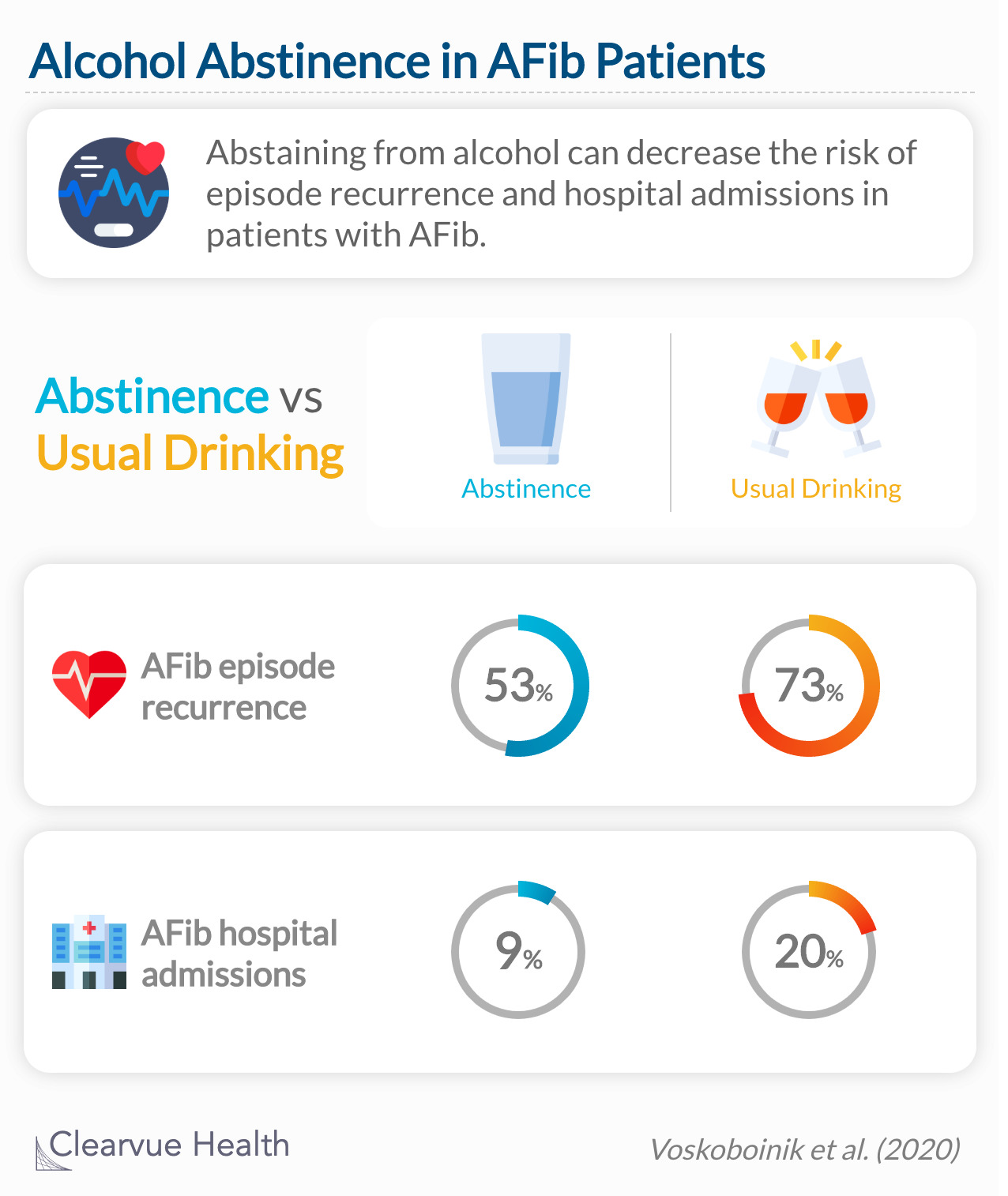 Abstinence from alcohol reduced arrhythmia recurrences in regular drinkers with atrial fibrillation.