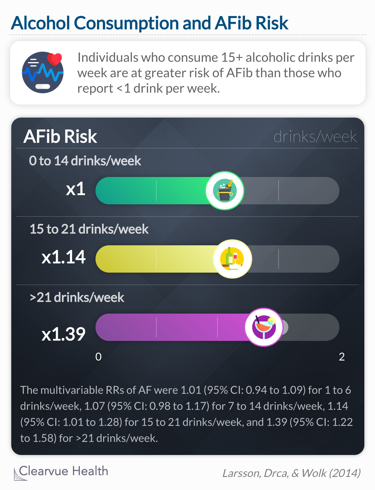 People who drink more than 15 drinks in a week are at higher risk for AFib